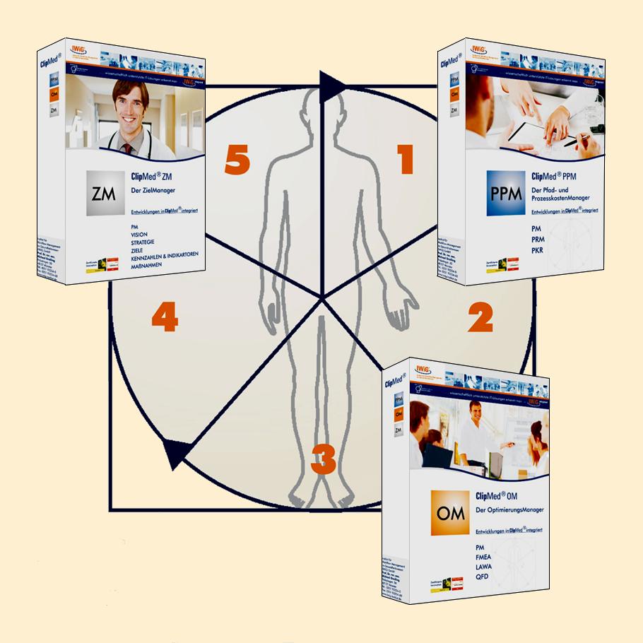 Digitale Workflow-Management Software-Lösung ClipMed